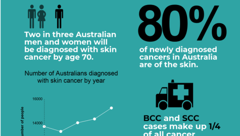 SKIN CANCER CAN'T WAIT!  DR HODGKINSON IS OPEN AND HERE TO TAKE CARE OF YOU.